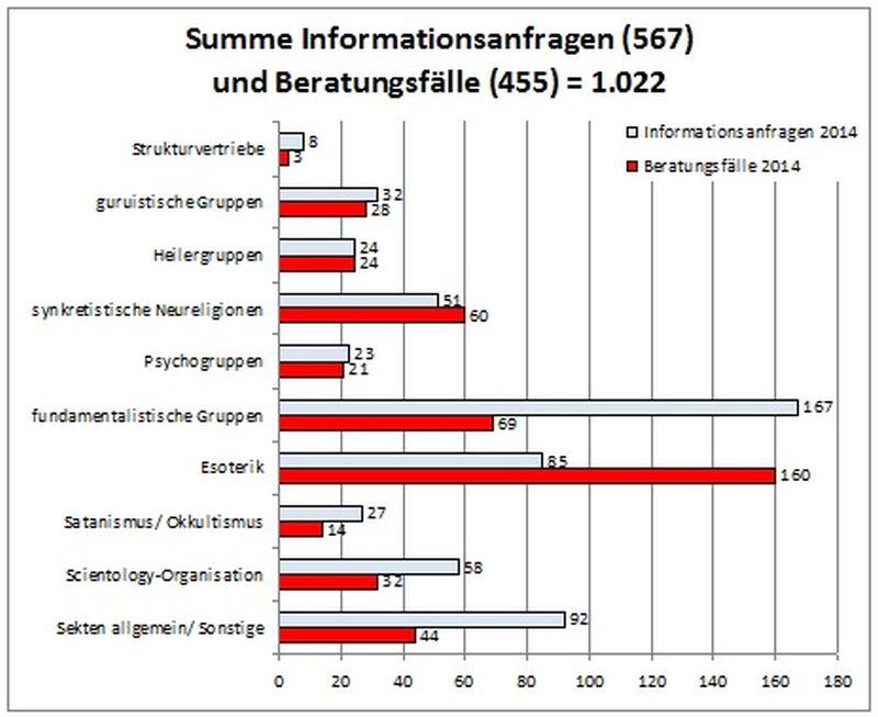 © Sekten-Info Nordrhein-Westfalen e.V.